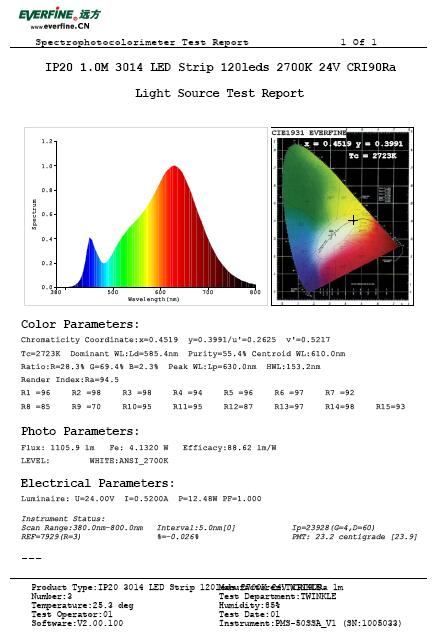 Color Rendering Index - ShenzhenTwinkle LED Company Ltd